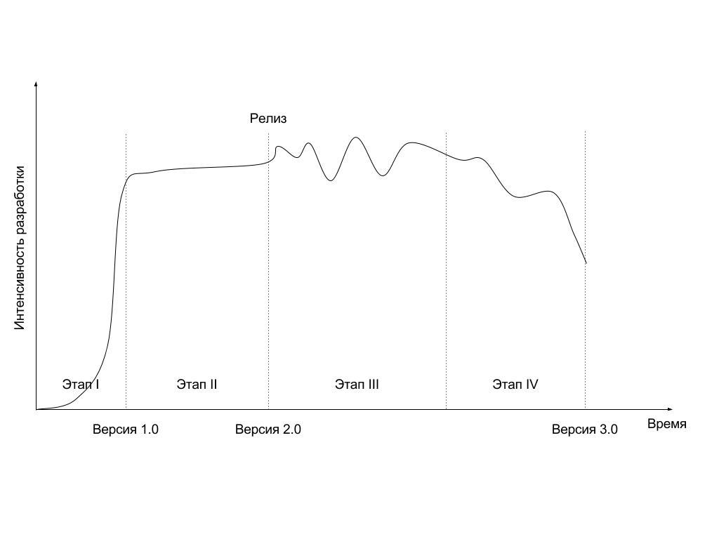 График интенсивности